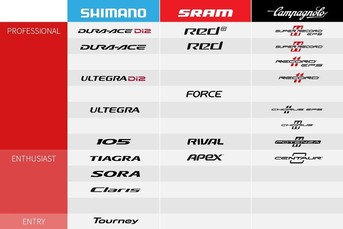 Table comparison of Shimano, Sram and Campagnolo road groupsets