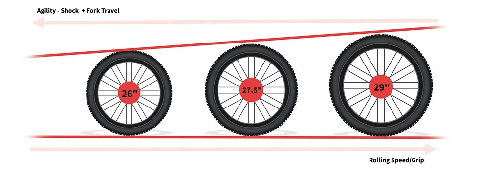 Wheel Guide | Tredz Bikes