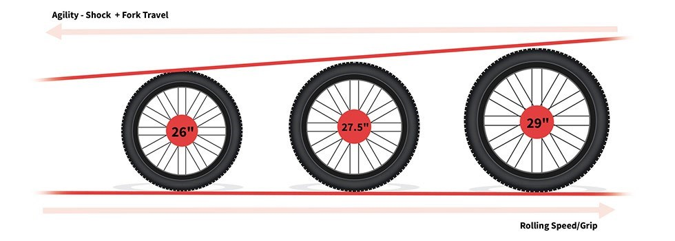 MTB wheel sizes