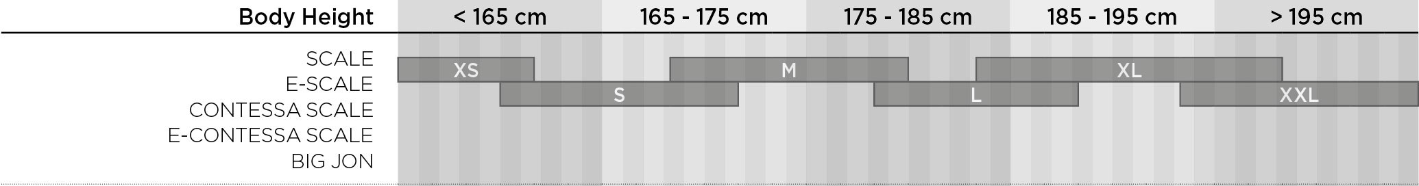 Scott Scale and Contessa comparison table