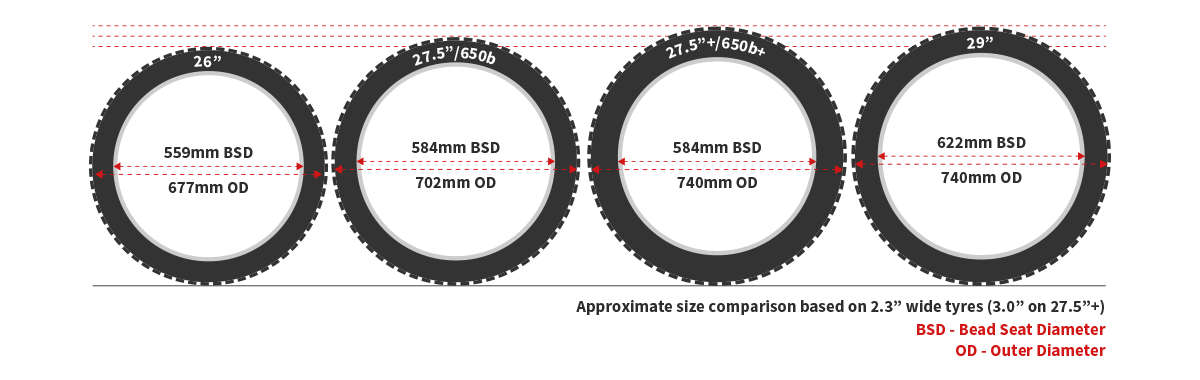 Comparison of tyre & wheel sizes