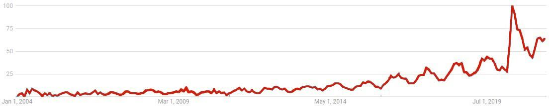 ebike search trend