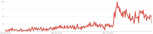 Gravel bike search trends UK