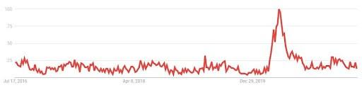 hybrid bike search trends UK