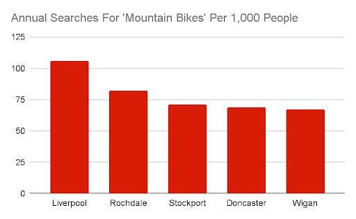 mountain bike search table