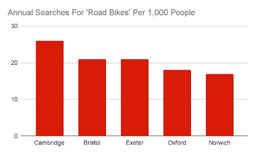 road bike search table