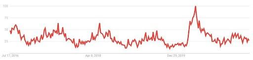 road bike search trends UK