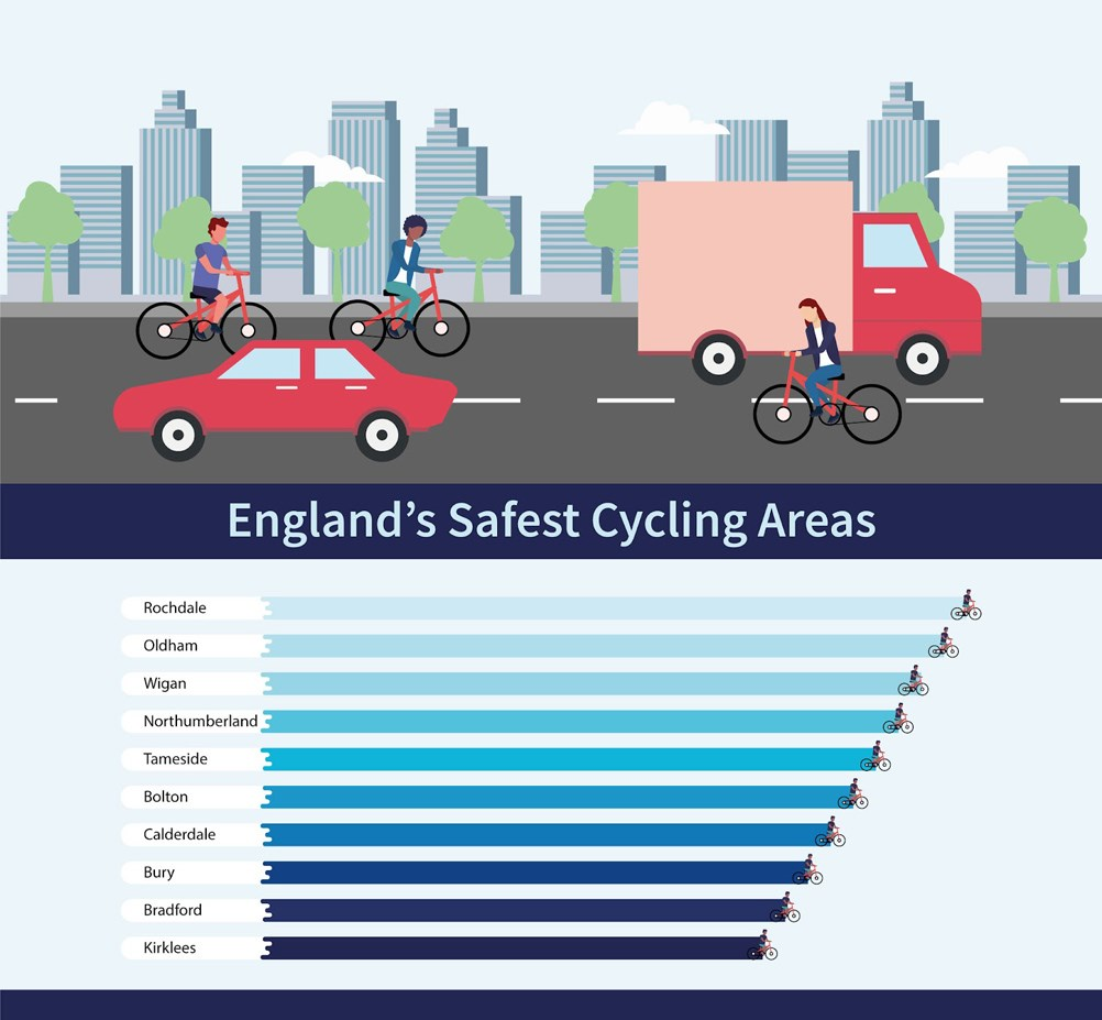 England's safest cycling areas chart